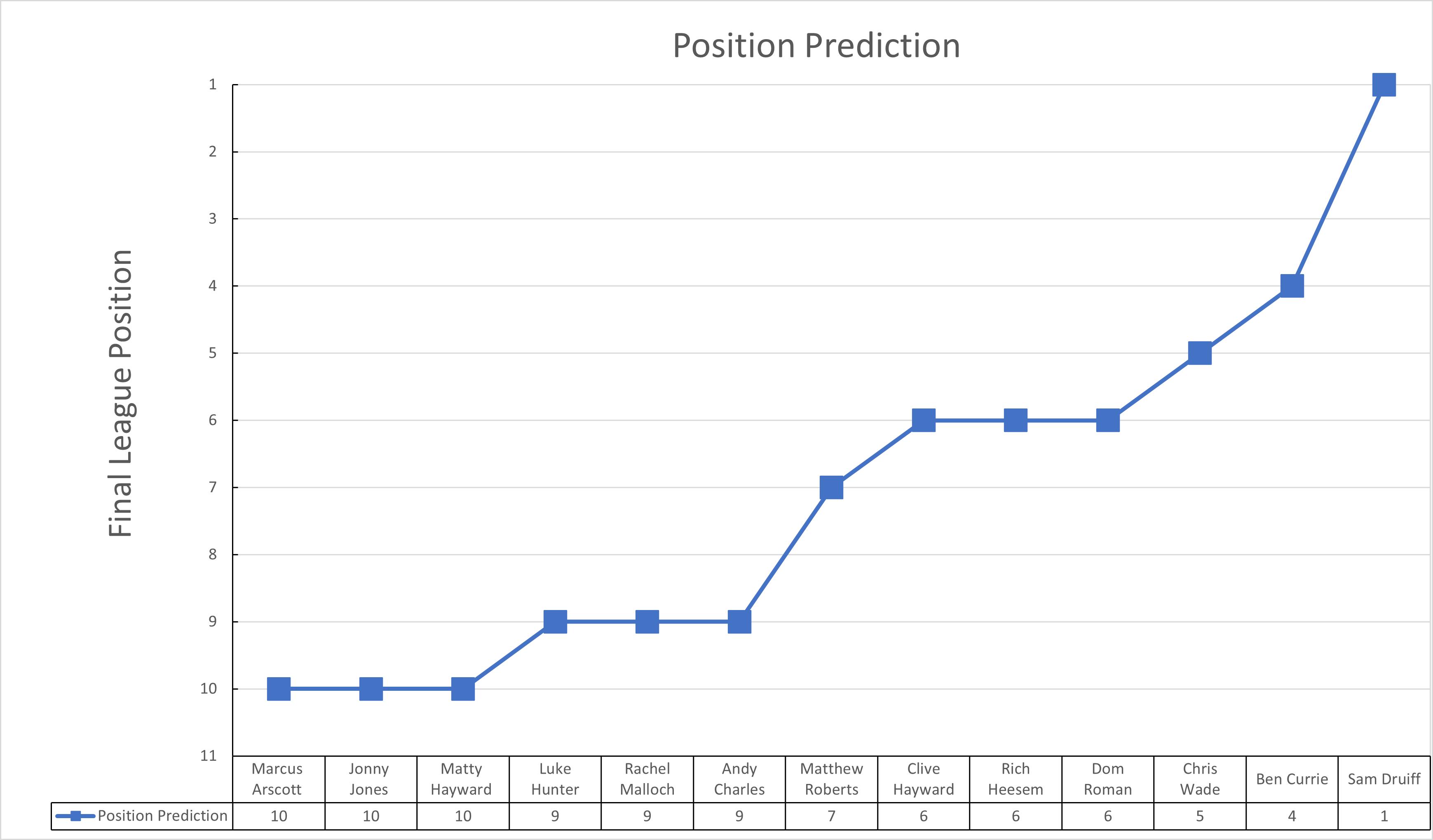 TT - predicts